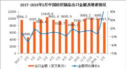 2018年2月中国纺织物出口数据分析:出口金额同比增长94.4%(附图表)