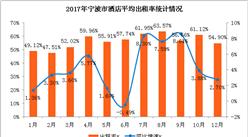 2017年寧波市酒店業經營數據分析:全年平均出租率55.6%(附圖表)