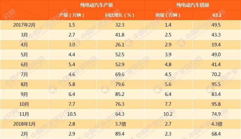 2018年2月新能源汽车产销情况分析(附图表)