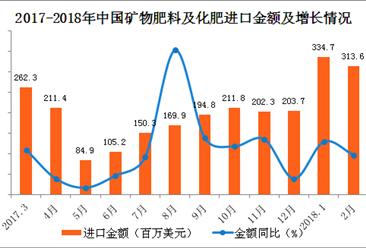 2018年1-2月中国化肥进口数据分析:进口量额齐增!(附图表)