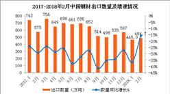 2018年2月中國鋼材出口數據分析:出口金額同比增長18.9%(附圖表)