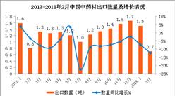 2018年2月中国中药材出口数据分析:出口量同比减少12.3%(附图表)
