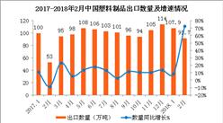 2018年2月中国塑料出口数据分析:出口金额同比增长75.4%(附图表)
