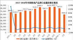 2018年1-2月中国机电产品进口数据分析:进口金额同比增23.8%(附图表)