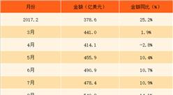 2018年1-2月中国高新技术产品进口数据分析:进口额同比增长25%(附图表)