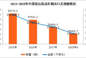 2017年中国客运机动车辆进出口数据分析及2018年预测(附图表)
