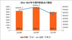 2017年中国汽轮机进出口数据分析:全年出口数量为3420.1万台(附图表)