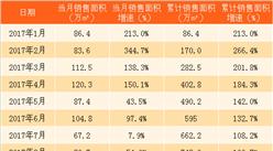 2018年2月龙湖地产销售简报:1-2月销售额同比增长20%(附图表)