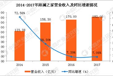 2017年海澜之家经营数据分析:海澜之家实现净利33.29亿 同比增6.61%