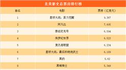 北美影史电影总票房排行榜(TOP10):《阿凡达》排名第二  哪部电影第一?(附榜单)