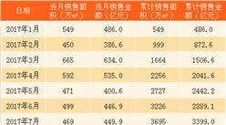 2018年2月碧桂园销售简报:累计销售1238.4亿(附图表)