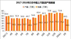 2018年2月上汽集团产销分析:销量增长9.2% 上通五菱第一(附各车企销量)