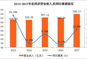 2017年老凤祥经营业绩分析:老凤祥实现营业收入近400亿元