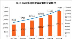 2017年杭州旅游业数据统计:旅游收入超3000亿元  同比增长18.3%(附图表)
