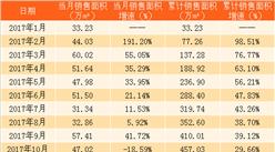 2018年2月招商蛇口销售简报:销售额同比减少15.67%(附图表)