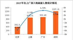 2017年北上广深入境旅游数据分析:深圳入境游客数远超北京  上海收入最高(附图表)