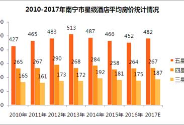 2017年南宁市星级酒店经营数据统计(附图表)
