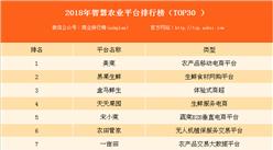 2018年智慧农业平台排行榜top30:美菜位列榜首(附全榜单)