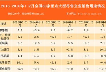 2018年1-2月亚博娱乐手机APP50家重点大型零售企业零售数据分析:零售额同比增2.1%