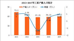2017年三亚常住人口76.42万 汉族占比57.5%(附图表)