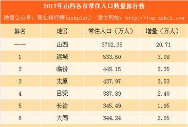 2017年山西各市常住人口排行榜:运城人口最多 太原增量最大(附榜单)