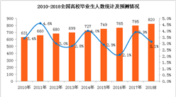 《关于做好2018年全国高校毕业生就业创业工作的通知》:2018届毕业生达820万(附全文)