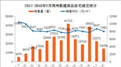 2月郑州房价减少625元 2018年郑州房价会下跌吗?(附图表)