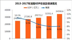 2017年湖南統計公報:GDP總量值34591億 常住人口6860萬(附圖表)