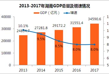 2017年湖南统计公报:GDP总量值34591亿 常住人口6860万(附图表)