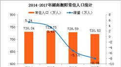 2017年湖南衡阳人口大数据分析:常住人口减少8万 老龄化问题加剧(图)