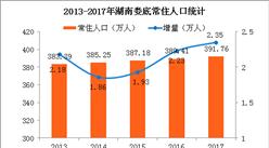 2017年湖南娄底人口大数据分析:常住人口392万 出生人口减少1.3万(图)