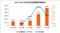 2017年光伏发电行业分析:光伏发电市场将保持快速发展(图)