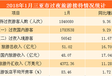 2018年1月三亚市旅游数据分析:旅游收入超50亿元  增长16.7%(图表)