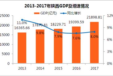 2017年陕西统计公报:GDP总量21899亿 常住人口3835万(附图表)