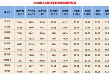 2018年2月网贷平台发展指数排行榜出炉:宜人贷占据榜首(附榜单)