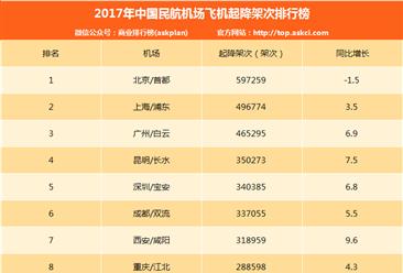 2017年中国民航机场飞机起降架次排行榜(附完整榜单TOP200)