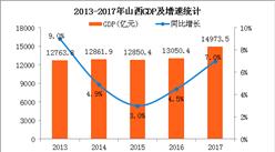2017年山西統計公報:GDP總量14974億 常住人口3702萬(附圖表)