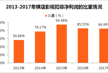 2017年浙江上市企业数据分析:上市公司以制造企业为主(附图表)