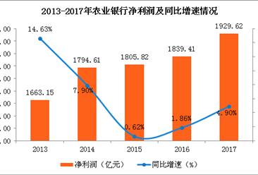 2017年中国农业银行业绩分析:实现净利1929.62亿 同比增4.9%(图)