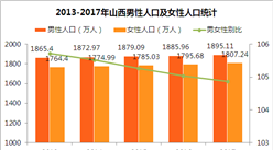 2017年山西人口大数据分析:常住人口增加21万 劳动人口减少(图)
