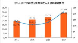 2017年前程无忧经营情况分析:实现营收28.82亿 同比增21.45%(图)