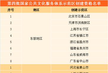 第四批国家公共文化服务体系示范区(项目)创建资格公示名单出炉(附完整名单)