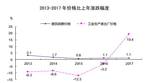 2017年山西省经济总量_山西省经济情况地图
