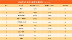 2018年3月单周电影票房TOP10:《黑豹》夺冠 《红海行动》第二(3.5-3.11)