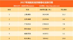 2017年中国民航机场货邮吞吐量排行榜(附榜单TOP200)
