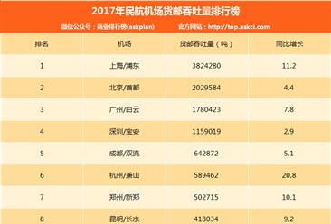 2017年民航机场货邮吞吐量排名:浦东/首都/白云机场前三(附榜单TOP200)