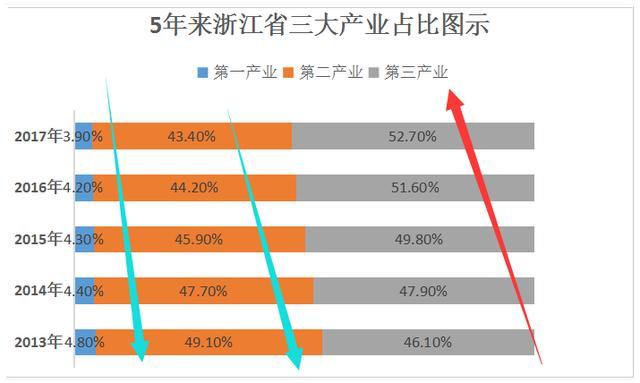 浙江上市企业分析—厉害了浙江!