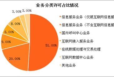 2018年2月中国增值电信业务许可情况分析:许可企业共50667家,增长率为2.37%(附图表)