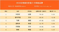 2018全球最有价值的十大轮胎品牌排行榜:米其林位居榜首!