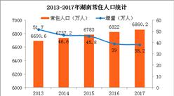 2017年湖南人口大数据分析:常住人口增加38万 出生人口减少1.5万(图)